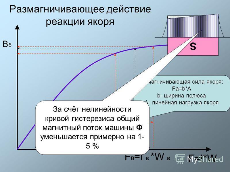 Размагничивающее действие реакции якоря F=I*W BδBδ F в =I в *W в S Намагничивающая сила якоря: Fa=b*А b- ширина полюса А- линейная нагрузка якоря За счёт нелинейности кривой гистерезиса общий магнитный поток машины Ф уменьшается примерно на 1- 5 %