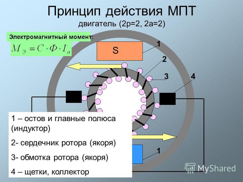 Принцип действия МПТ двигатель (2 р=2, 2 а=2) S N 1 2 34 1 1 – остов и главные полюса (индуктор) 2- сердечник ротора (якоря) 3- обмотка ротора (якоря) 4 – щетки, коллектор Электромагнитный момент:
