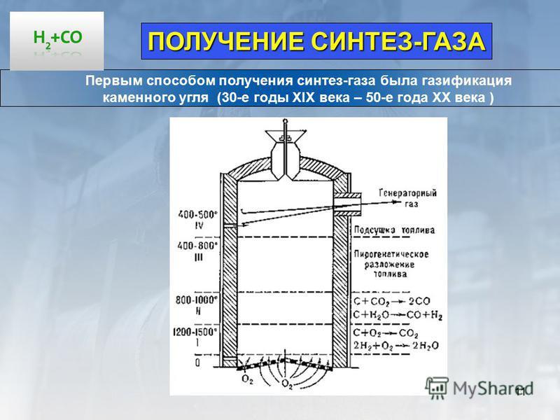 11 ПОЛУЧЕНИЕ СИНТЕЗ-ГАЗА Первым способом получения синтез-газа была газификация каменного угля (30-е годы XIX века – 50-е года ХХ века )