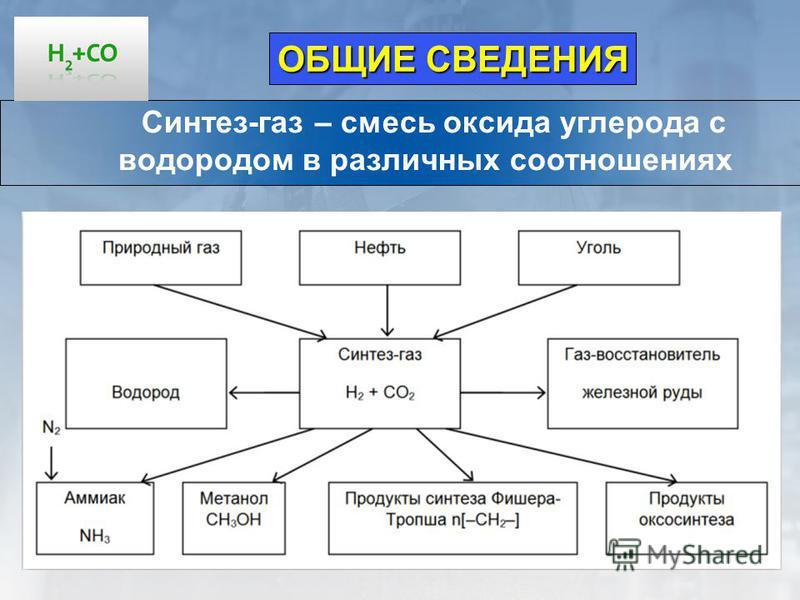3 Синтез-газ – смесь оксида углерода с водородом в различных соотношениях ОБЩИЕ СВЕДЕНИЯ