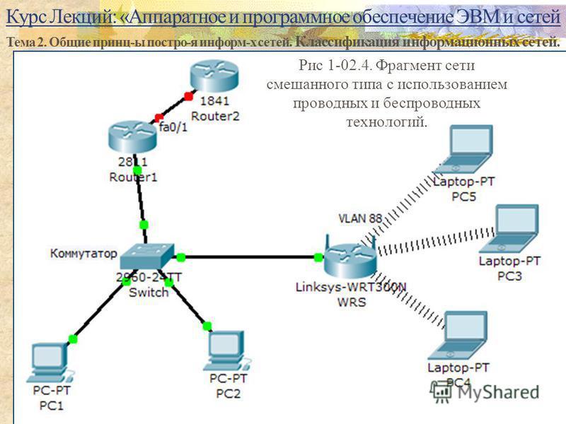 Курс Лекций: «Аппаратное и программное обеспечение ЭВМ и сетей Тема 2. Общие принц-ы постро-я информ-х сетей. Классификация информационных сетей. 17 Рис 1-02.4. Фрагмент сети смешанного типа с использованием проводных и беспроводных технологий.