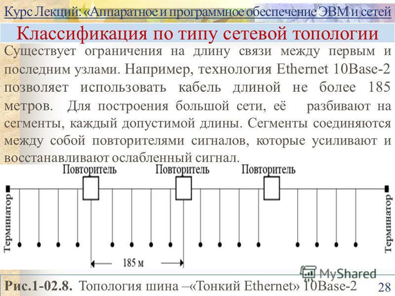 Курс Лекций: «Аппаратное и программное обеспечение ЭВМ и сетей 28 Рис.1-02.8. Топология шина –«Тонкий Ethernet» 10Base-2 Классификация по типу сетевой топологии Существует ограничения на длину связи между первым и последним узлами. Например, технолог