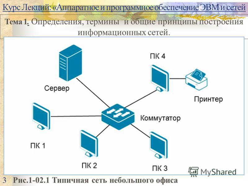 Курс Лекций: «Аппаратное и программное обеспечение ЭВМ и сетей Тема 1. Определения, термины и общие принципы построения информационных сетей. Рис.1-02.1 Типичная сеть небольшого офиса 3