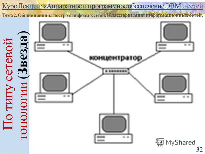 Курс Лекций: «Аппаратное и программное обеспечение ЭВМ и сетей Тема 2. Общие принц-ы постро-я информ-х сетей. Классификация информационных сетей. 32 По типу сетевой топологии (Звезда)
