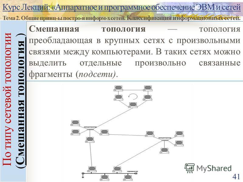 Курс Лекций: «Аппаратное и программное обеспечение ЭВМ и сетей Тема 2. Общие принц-ы постро-я информ-х сетей. Классификация информационных сетей. 41 По типу сетевой топологии (Смешанная топология ) Смешанная топология топология преобладающая в крупны