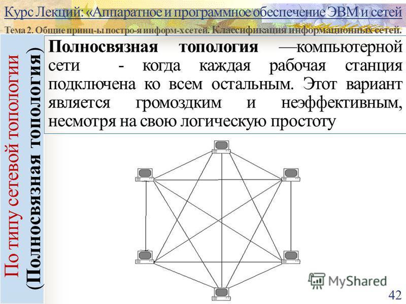 Курс Лекций: «Аппаратное и программное обеспечение ЭВМ и сетей Тема 2. Общие принц-ы постро-я информ-х сетей. Классификация информационных сетей. 42 По типу сетевой топологии (Полносвязная топология) Полносвязная топология компьютерной сети - когда к