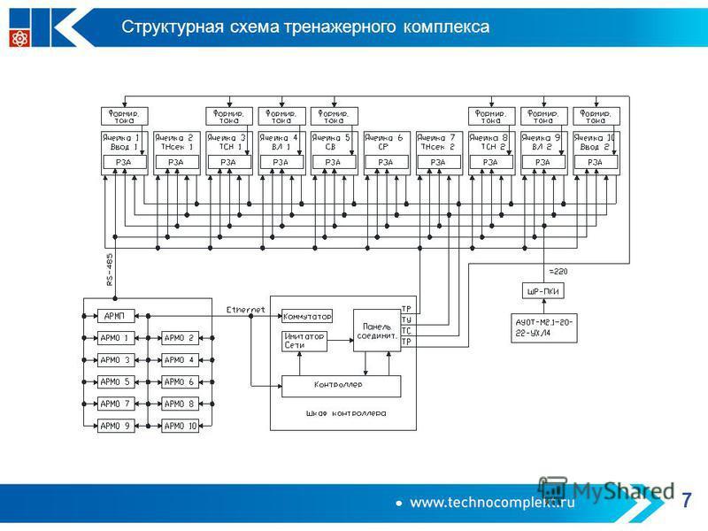 Структурная схема тренажерного комплекса 7
