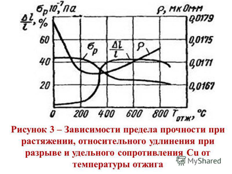 Рисунок 3 – Зависимости предела прочности при растяжении, относительного удлинения при разрыве и удельного сопротивления Сu от температуры отжига