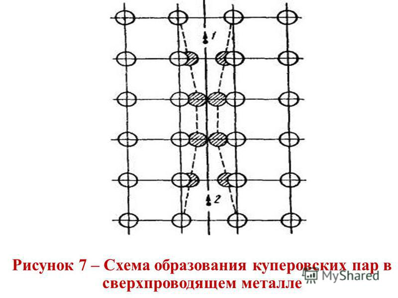 Рисунок 7 – Схема образования куперовских пар в сверхпроводящем металле