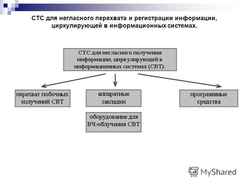 СТС для негласного перехвата и регистрации информации, циркулирующей в информационных системах.