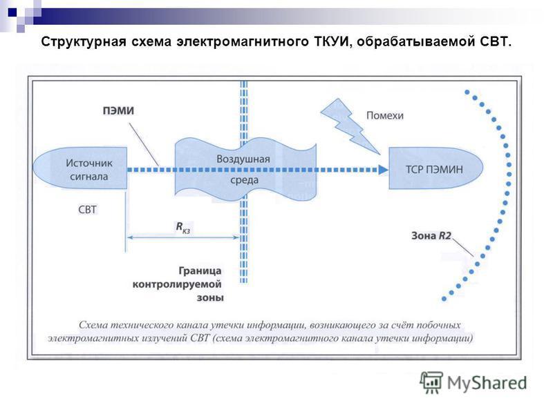 Структурная схема электромагнитного ТКУИ, обрабатываемой СВТ.