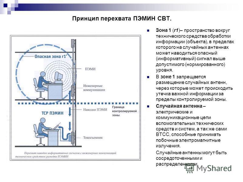 Принцип перехвата ПЭМИН СВТ. Зона 1 (r1)– пространство вокруг технического средства обработки информации (объекта), в пределах которого на случайных антеннах может наводиться опасный (информативный) сигнал выше допустимого (нормированного) уровня. В