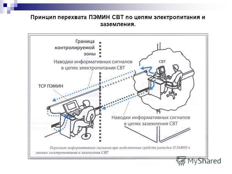 Принцип перехвата ПЭМИН СВТ по цепям электропитания и заземления.