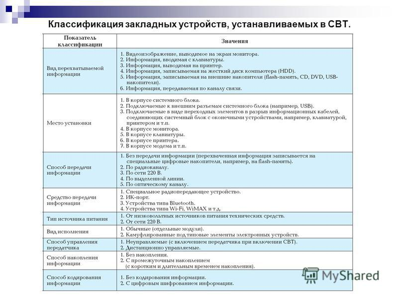 Классификация закладных устройств, устанавливаемых в СВТ.
