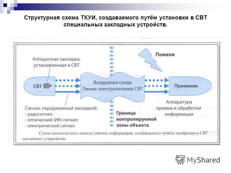 Структурная схема ТКУИ, создаваемого путём установки в СВТ специальных закладных устройств.