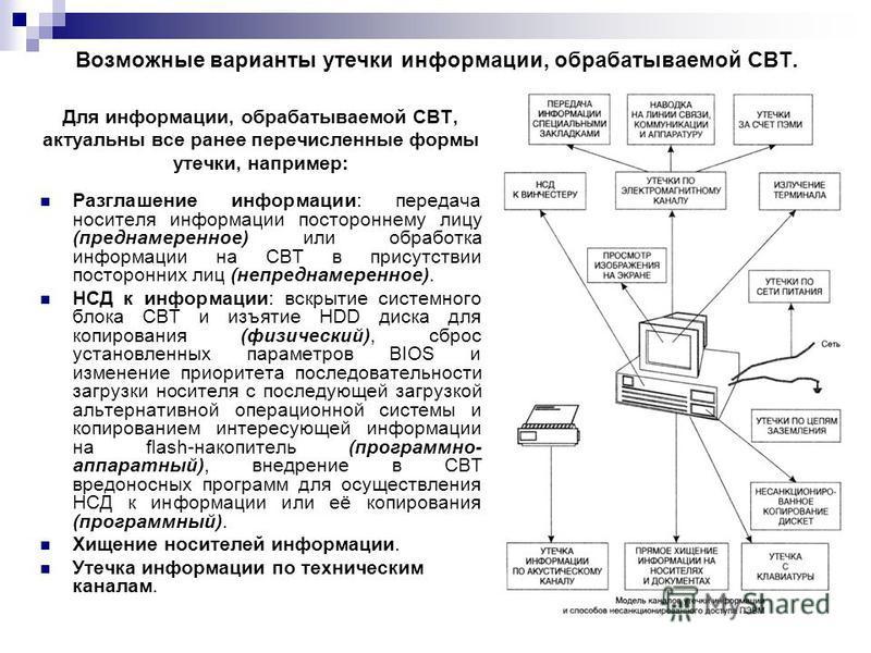 Возможные варианты утечки информации, обрабатываемой СВТ. Для информации, обрабатываемой СВТ, актуальны все ранее перечисленные формы утечки, например: Разглашение информации: передача носителя информации постороннему лицу (преднамеренное) или обрабо