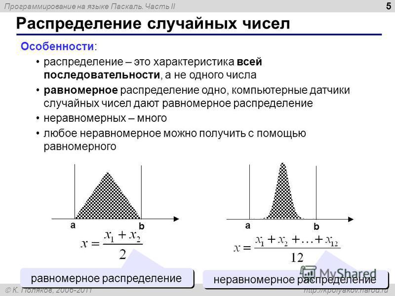 Программирование на языке Паскаль. Часть II К. Поляков, 2006-2011 http://kpolyakov.narod.ru Распределение случайных чисел 5 Особенности: распределение – это характеристика всей последовательности, а не одного числа равномерное распределение одно, ком