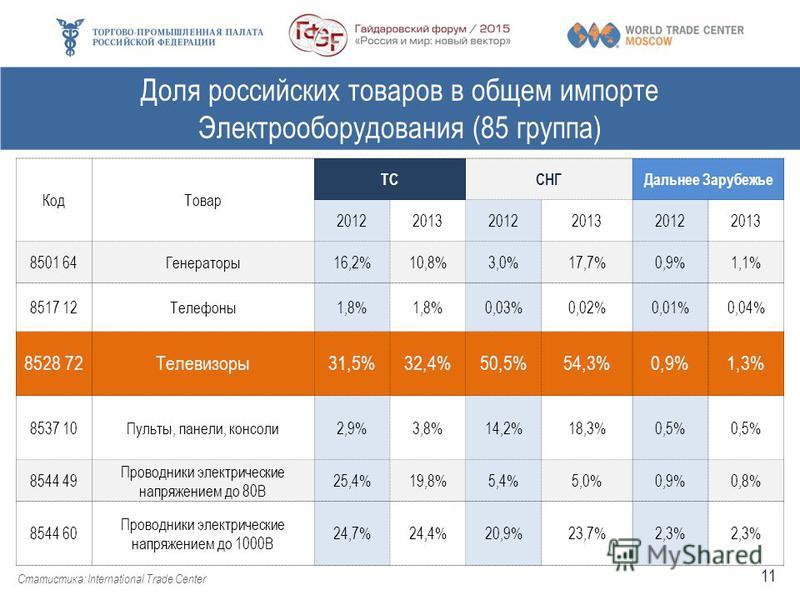 Доля российских товаров в общем импорте Электрооборудования (85 группа) Статистика: International Trade Center Код Товар ТССНГДальнее Зарубежье 201220132012201320122013 8501 64Генераторы 16,2%10,8%3,0%17,7%0,9%1,1% 8517 12Телефоны 1,8% 0,03%0,02%0,01