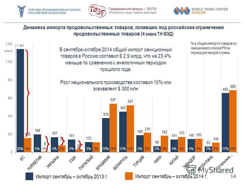 14 В сентябре-октябре 2014 общий импорт санкционных товаров в Россию составил $ 2,9 млрд, что на 23,4% меньше по сравнению с аналогичным периодом прошлого года. Рост национального производства составил 10% или эквивалент $ 300 млн Импорт сентябрь – о