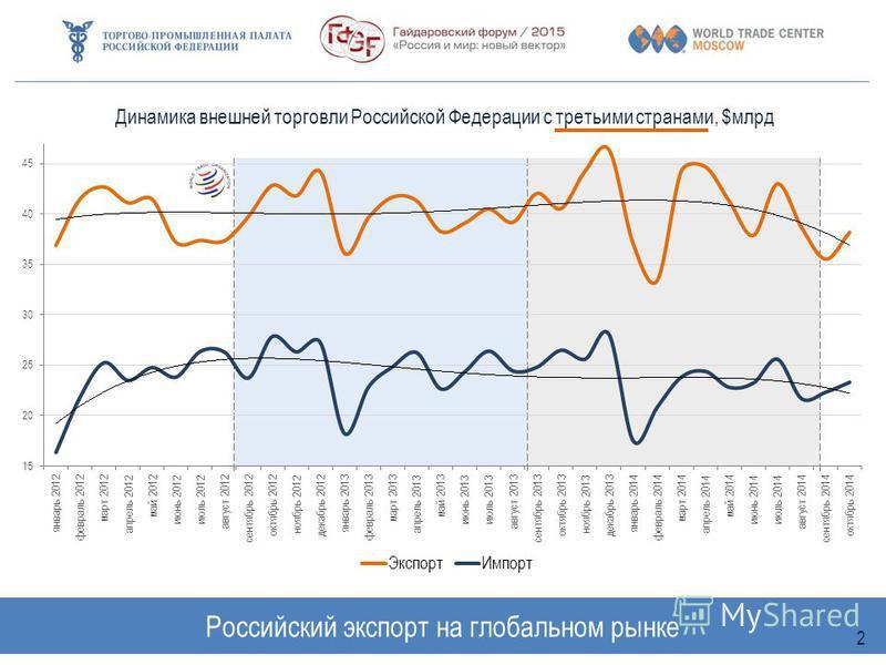 Российский экспорт на глобальном рынке 2