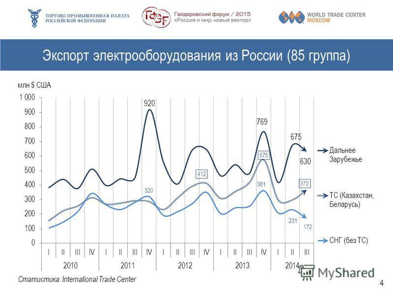 Экспорт электрооборудования из России (85 группа) Статистика: International Trade Center 4