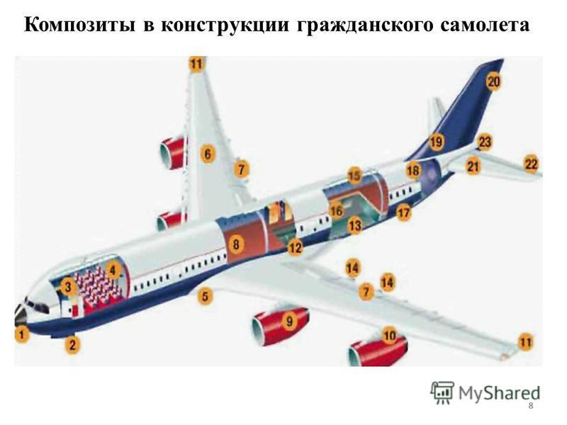 88 Композиты в конструкции гражданского самолета 8