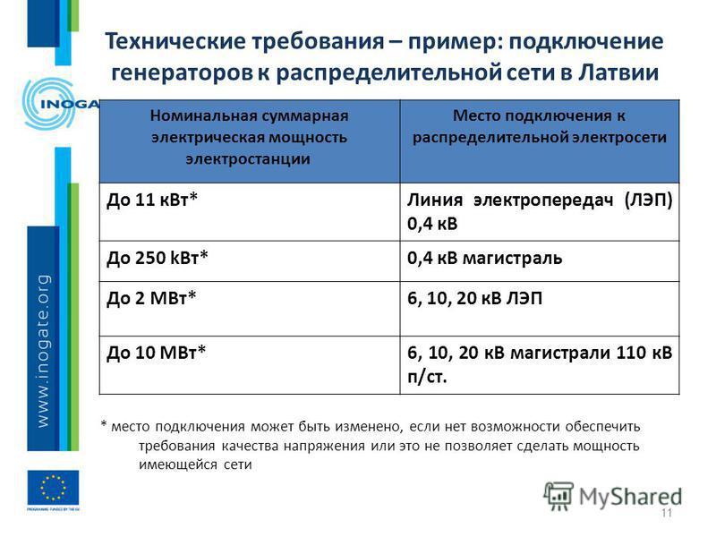 Технические требования – пример: подключение генераторов к распределительной сети в Латвии * место подключения может быть изменено, если нет возможности обеспечить требования качества напряжения или это не позволяет сделать мощность имеющейся сети Но