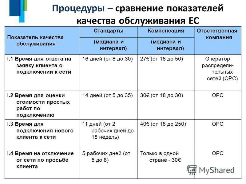 Процедуры – сравнение показателей качества обслуживания ЕС пока нет Помещайте формы стандартных контрактов на веб- страницах Белэнерго 16 Показатель качества обслуживания Стандарты КомпенсацияОтветственная компания (медиана и интервал) I.1 Время для
