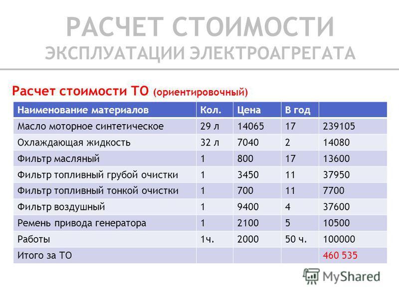 Расчет стоимости ТО (ориентировочный) Наименование материалов Кол.ЦенаВ год Масло моторное синтетическое 29 л 1406517239105 Охлаждающая жидкость 32 л 7040214080 Фильтр масляный 18001713600 Фильтр топливный грубой очистки 134501137950 Фильтр топливный