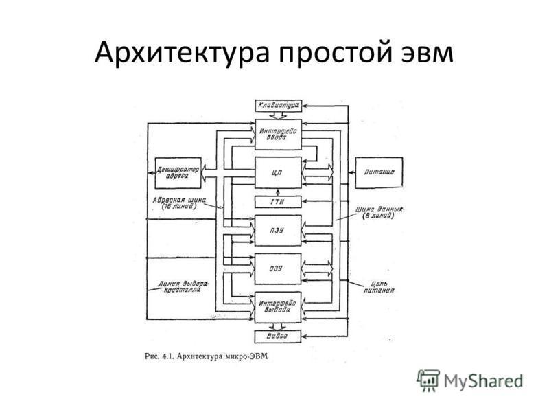 Архитектура простой эвм