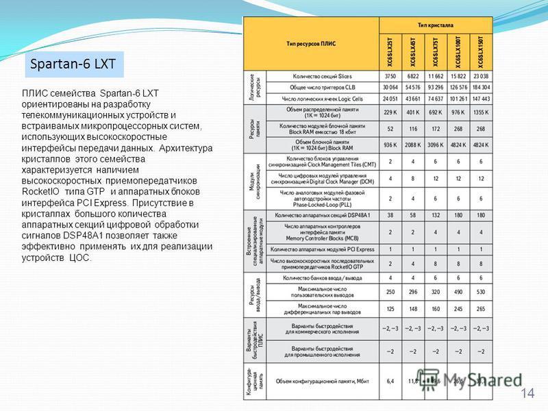 14 Spartan-6 LXT ПЛИС семейства Spartan-6 LXT ориентированы на разработку телекоммуникационных устройств и встраиваемых микропроцессорных систем, использующих высокоскоростные интерфейсы передачи данных. Архитектура кристаллов этого семейства характе