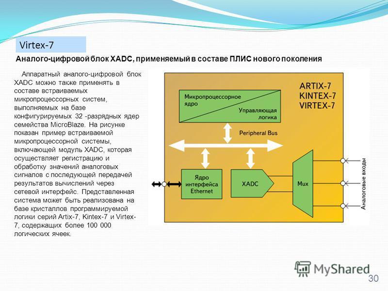 Virtex-7 30 Аппаратный аналого-цифровой блок XADC можно также применять в составе встраиваемых микропроцессорных систем, выполняемых на базе конфигурируемых 32 -разрядных ядер семейства MicroBlaze. На рисунке показан пример встраиваемой микропроцессо