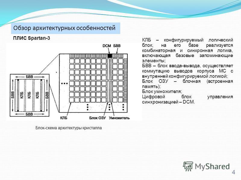 Обзор архитектурных особенностей 4 КЛБ – конфигурируемый логический блок, на его базе реализуется комбинаторная и синхронная логика, включающая базовые запоминающие элементы; БВВ – блок ввода-вывода, осуществляет коммутацию выводов корпуса МС с внутр