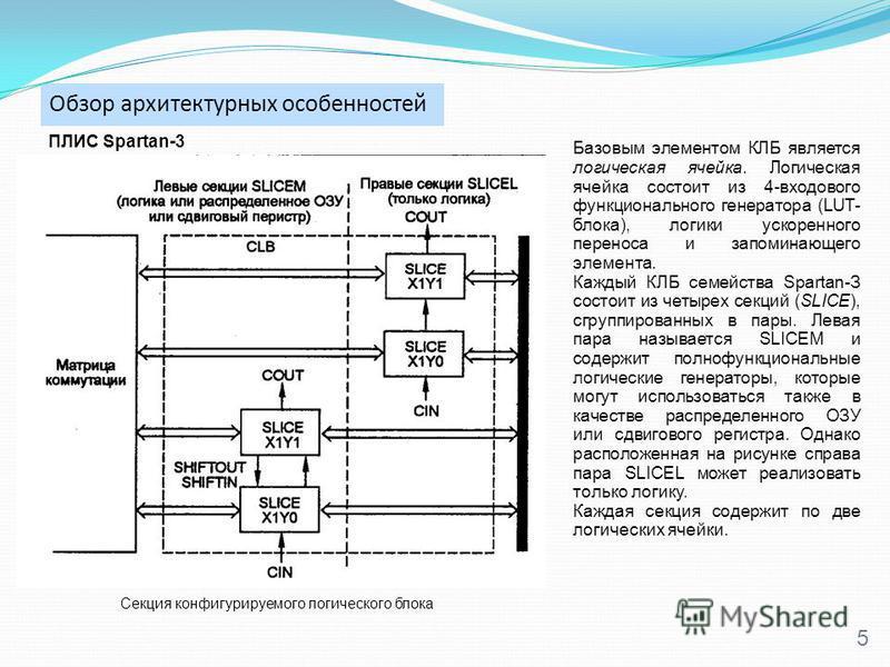 Обзор архитектурных особенностей 5 Базовым элементом КЛБ является логическая ячейка. Логическая ячейка состоит из 4-входового функционального генератора (LUT- блока), логики ускоренного переноса и запоминающего элемента. Каждый КЛБ семейства Spartan-
