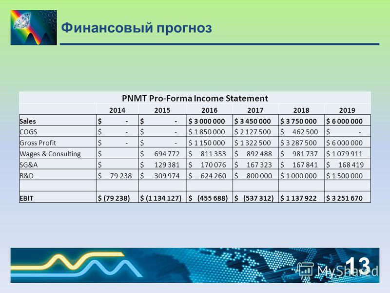 Финансовый прогноз 13 PNMT Pro-Forma Income Statement 201420152016201720182019 Sales $ - $ 3 000 000 $ 3 450 000 $ 3 750 000 $ 6 000 000 COGS $ - $ 1 850 000 $ 2 127 500 $ 462 500 $ - Gross Profit $ - $ 1 150 000 $ 1 322 500 $ 3 287 500 $ 6 000 000 W