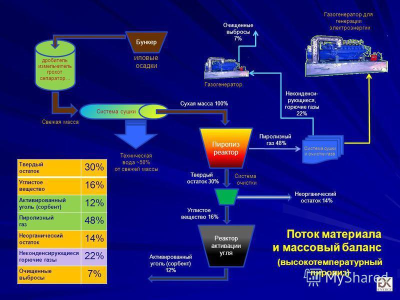 Поток материала и массовый баланс Пиролиз реактор дробитель измельчитель грохот сепаратор... Система сушки Реактор активации угля иловые осадки Сухая масса 100% Активированный уголь (сорбент) 12% Твердый остаток 30% Неконденси- роющиеся, горючие газы