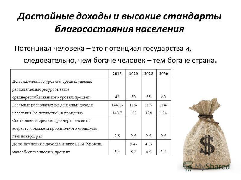 Достойные доходы и высокие стандарты благосостояния населения Потенциал человека – это потенциал государства и, следовательно, чем богаче человек – тем богаче страна. 2015202020252030 Доля населения с уровнем среднедушевых располагаемых ресурсов выше