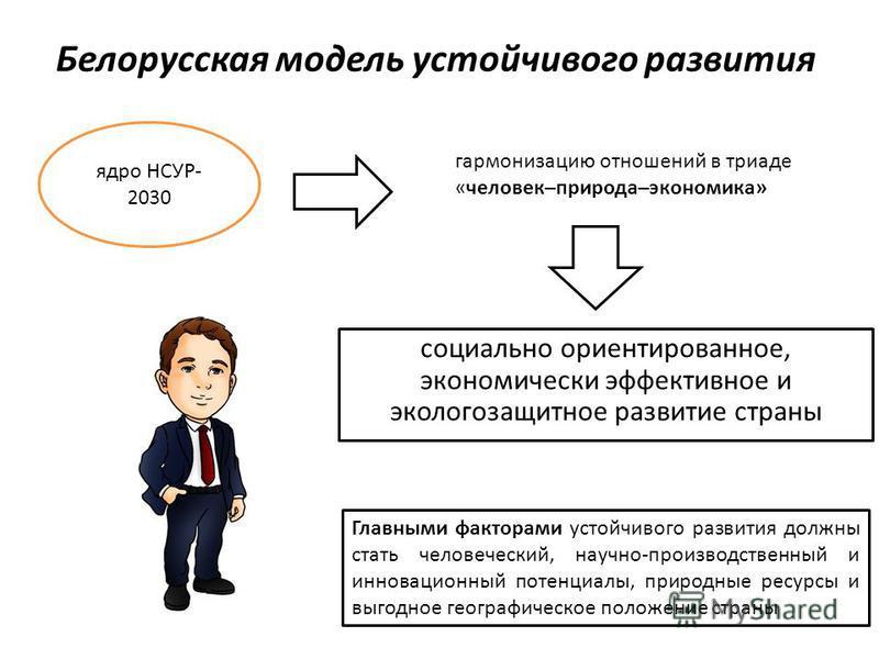Белорусская модель устойчивого развития социально ориентированное, экономически эффективное и эколого защитное развитие страны ядро НСУР- 2030 гармонизацию отношений в триаде «человек–природа–экономика» Главными факторами устойчивого развития должны