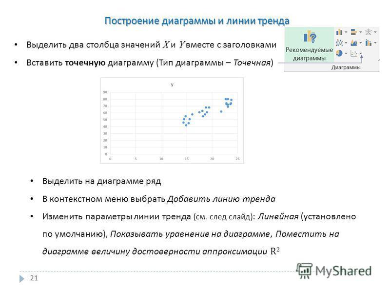 21 Построение диаграммы и линии тренда Выделить два столбца значений X и Y вместе с заголовками Вставить точечную диаграмму ( Тип диаграммы – Точечная ) Выделить на диаграмме ряд В контекстном меню выбрать Добавить линию тренда Изменить параметры лин