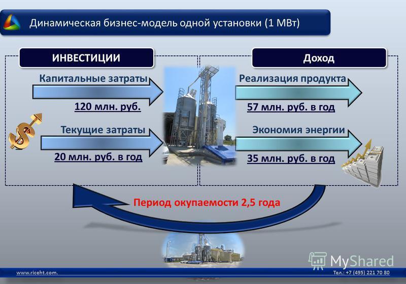 Динамическая бизнес-модель одной установки (1 МВт) www.riceht.com. Тел.: +7 (495) 221 70 80 Период окупаемости 2,5 года Капитальные затраты 120 млн. руб. ИНВЕСТИЦИИ Текущие затраты 20 млн. руб. в год Доход Реализация продукта 57 млн. руб. в год Эконо