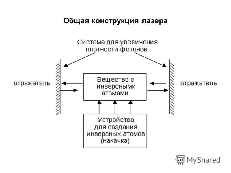 Общая конструкция лазера