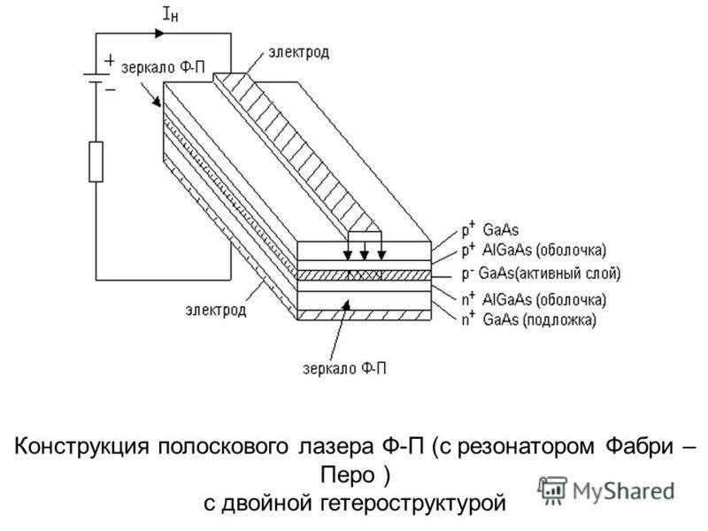 Конструкция полоскового лазера Ф-П (с резонатором Фабри – Перо ) с двойной гетероструктурой