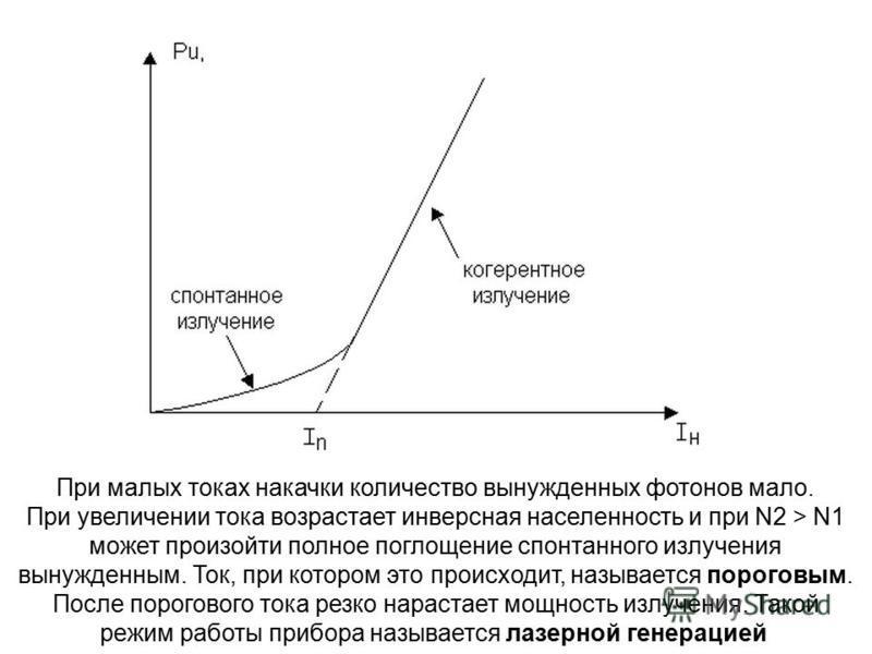 При малых токах накачки количество вынужденных фотонов мало. При увеличении тока возрастает инверсная населенность и при N2 > N1 может произойти полное поглощение спонтанного излучения вынужденным. Ток, при котором это происходит, называется пороговы