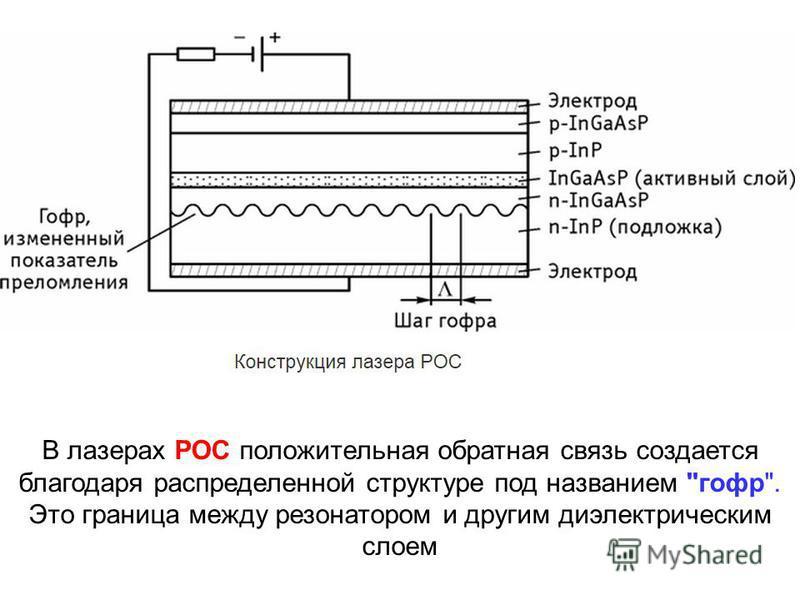 В лазерах РОС положительная обратная связь создается благодаря распределенной структуре под названием гофр. Это граница между резонатором и другим диэлектрическим слоем