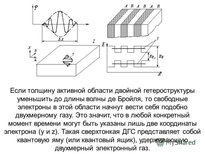 Если толщину активной области двойной гетероструктуры уменьшить до длины волны де Бройля, то свободные электроны в этой области начнут вести себя подобно двухмерному газу. Это значит, что в любой конкретный момент времени могут быть указаны лишь две