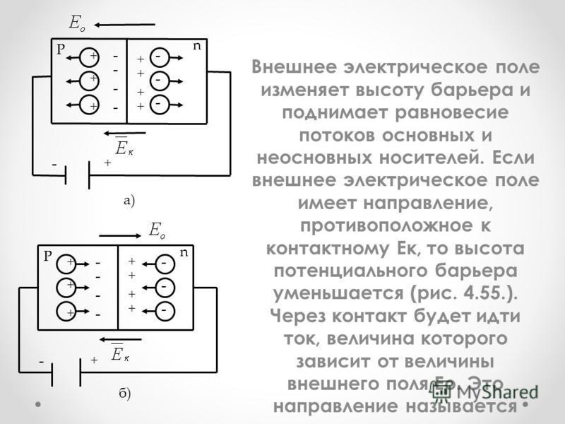 Внешнее электрическое поле изменяет высоту барьера и поднимает равновесие потоков основных и неосновных носителей. Если внешнее электрическое поле имеет направление, противоположное к контактному Ек, то высота потенциального барьера уменьшается (рис.