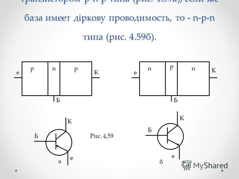 Если транзистор изготовлен так, что база имеет электронную проводимость, то его называют транзистором р-n-p типа (рис. 4.59 а), если же база имеет діркову проводимость, то - n-р-n типа (рис. 4.59 б). а б Б Б К К e e ББ eeК К nnn p pp Рис. 4,59