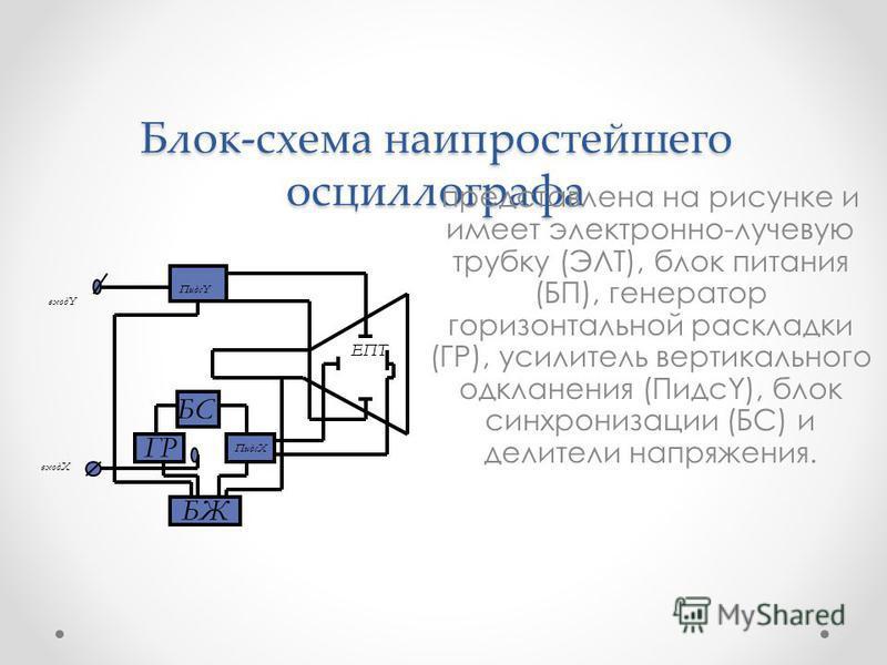 Блок-схема наипростейшего осциллографа представлена на рисунке и имеет электронно-лучевую трубку (ЭЛТ), блок питания (БП), генератор горизонтальной раскладки (ГР), усилитель вертикального одкланения (ПидсY), блок синхронизации (БС) и делители напряже