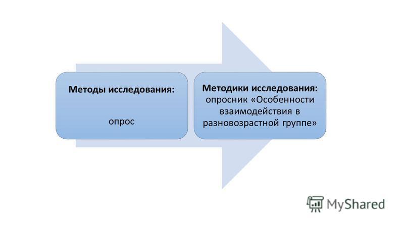 Методы исследования: опрос Методики исследования: опросник «Особенности взаимодействия в разновозрастной группе»