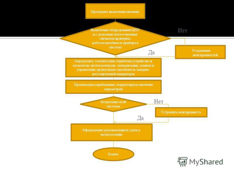 Устранение неисправностей Проверить включение питания Включение оборудования ЦПУ и с помощью искусственных сигналов проверить работоспособность прибора в системе Нет Да Определить: соответствие отработки устройства и элементов систем контроля, сигнал